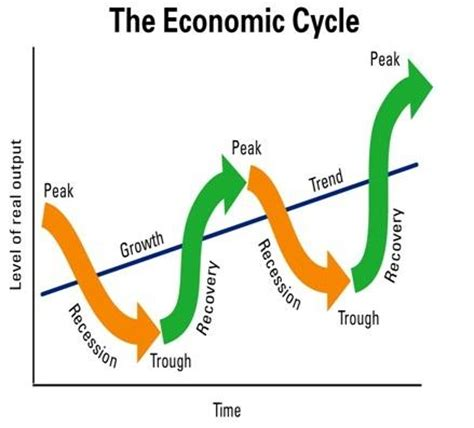 Essay business cycle meaning and definitions - icecoalscom
